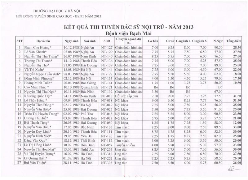 Kết quả thi tuyển BSNT khóa IV năm 2013